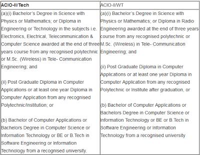 Qualification for IB 2013