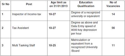 Income Tax Department Recruitment 2013