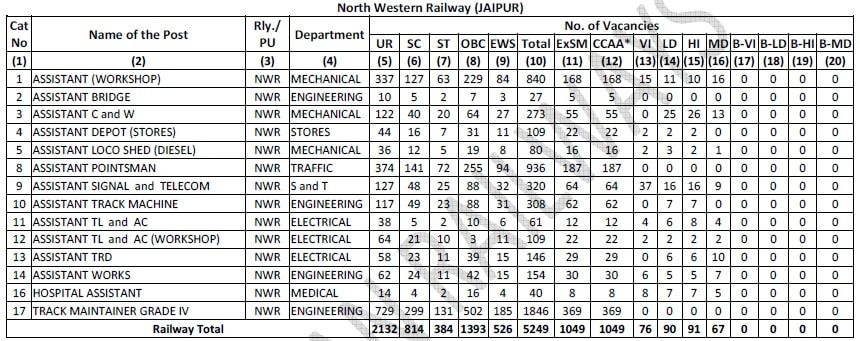 RRB Ajmer, North Western Railway Group D Vacancy