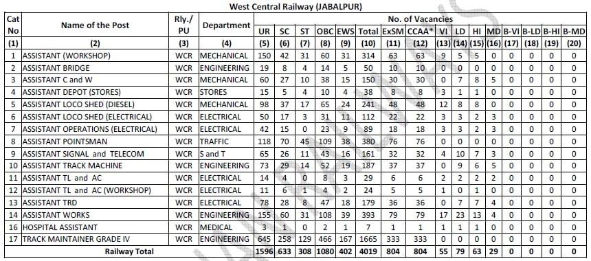 West Central Railway Group D, WCR Jabalpur Vacancy