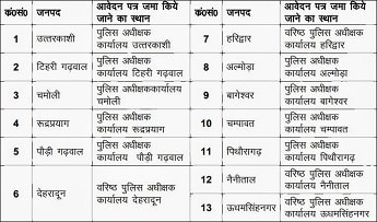 Uttarakhand Police Bharti Centre, Application form Address