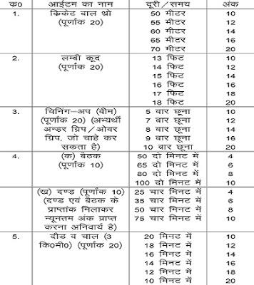 Jail Bandi Rakshak Physical Test, Test item marks