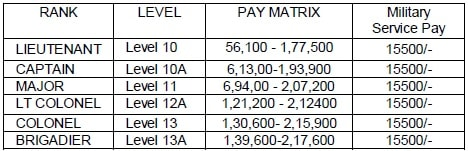 2020 army pay chart