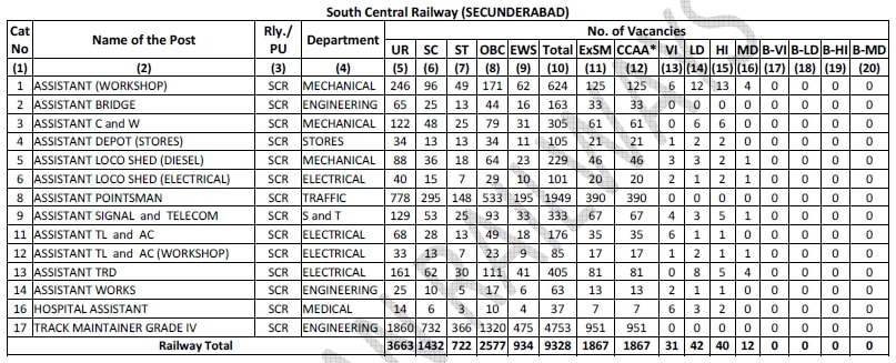 RRB Secunderabad Group D Vacancy details, South Central Railway Posts